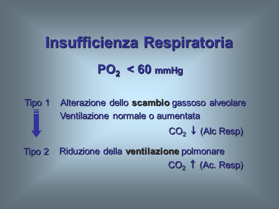 PO 2 < 60 mmHg Insufficienza Respiratoria Tipo 1 Alterazione dello scambio gassoso alveolare Ventilazione normale o aumentata CO 2 (Alc Resp) Tipo 2 R
