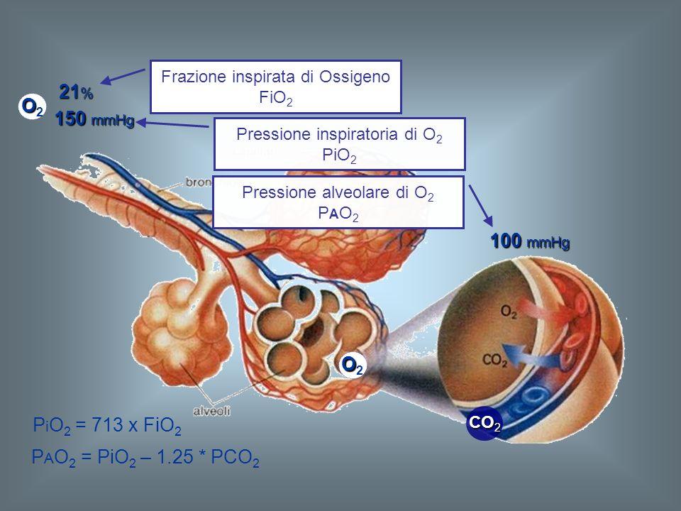 21 % P i O 2 = 713 x FiO 2 P A O 2 = PiO 2 – 1.25 * PCO 2 OO2OO2 OO2OO2 OO2OO2 CO 2 150 mmHg 100 mmHg Frazione inspirata di Ossigeno FiO 2 Pressione i