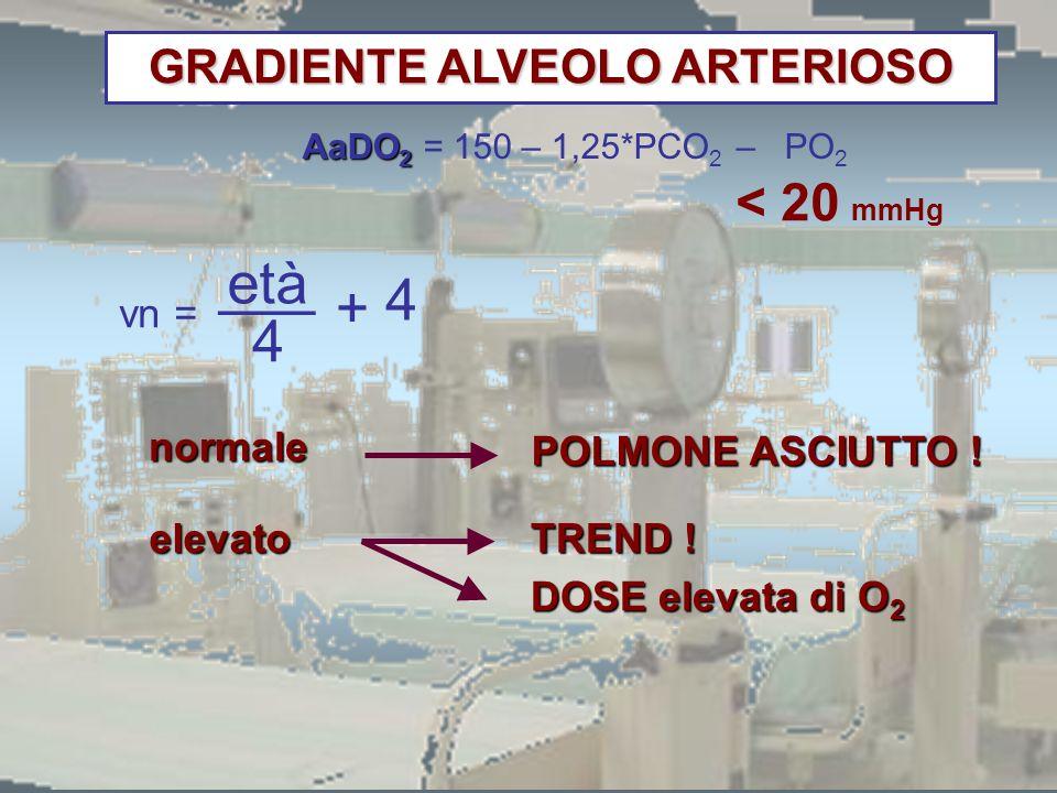 AaDO 2 AaDO 2 = 150 – 1,25*PCO 2 – PO 2 età 4 4 ___ + vn = < 20 mmHg normale POLMONE ASCIUTTO ! elevato TREND ! DOSE elevata di O 2 GRADIENTE ALVEOLO