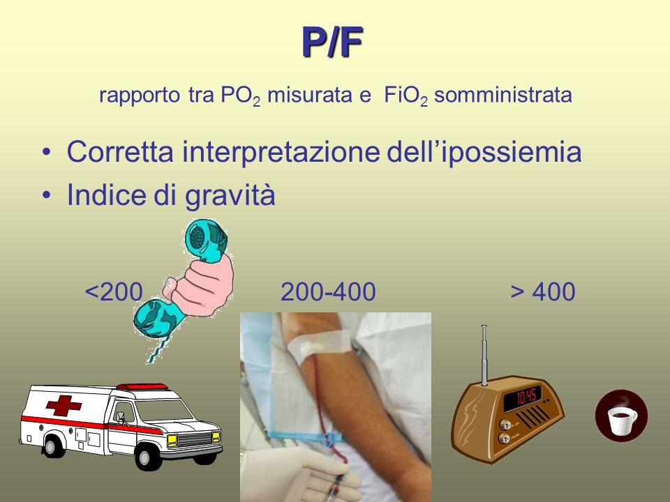 P/F Corretta interpretazione dellipossiemia Indice di gravità 400 rapporto tra PO 2 misurata e FiO 2 somministrata