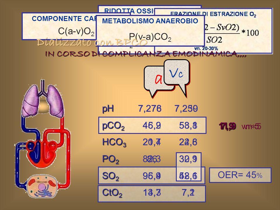 pH pCO 2 HCO 3 PO 2 SO 2 CtO 2 7,278 45,2 20,7 82,3 95,9 13,7 RIDOTTA OSSIGENAZIONE TISSUTALE PvO 2 < 40 mmHg SvO 2 < 75% a a vcvc vcvc 7,250 53,1 22,