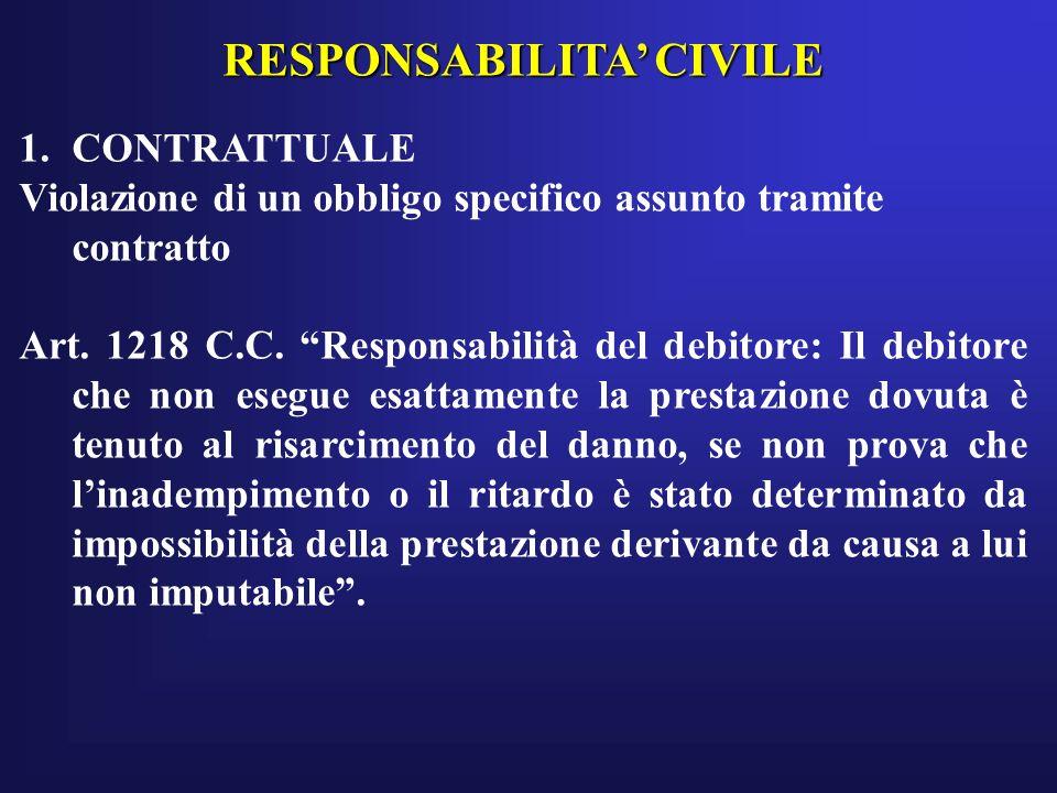 RESPONSABILITA CIVILE 1.CONTRATTUALE Violazione di un obbligo specifico assunto tramite contratto Art. 1218 C.C. Responsabilità del debitore: Il debit