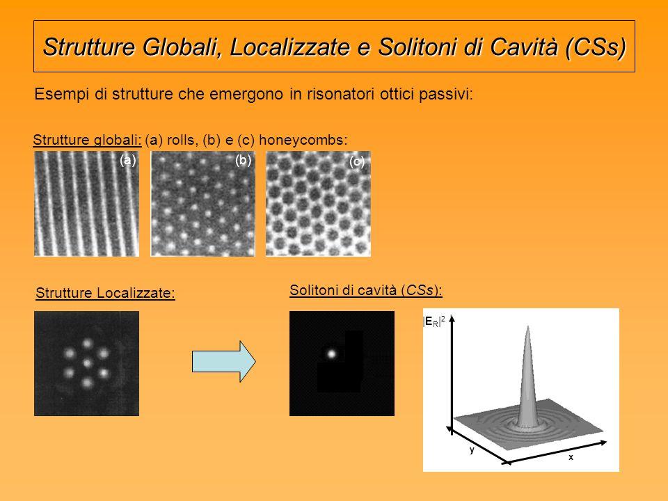 Strutture Globali, Localizzate e Solitoni di Cavità (CSs) Esempi di strutture che emergono in risonatori ottici passivi: Strutture globali: (a) rolls, (b) e (c) honeycombs: (a)(b) (c) Strutture Localizzate: |ER|2|ER|2 x y Solitoni di cavità (CSs):