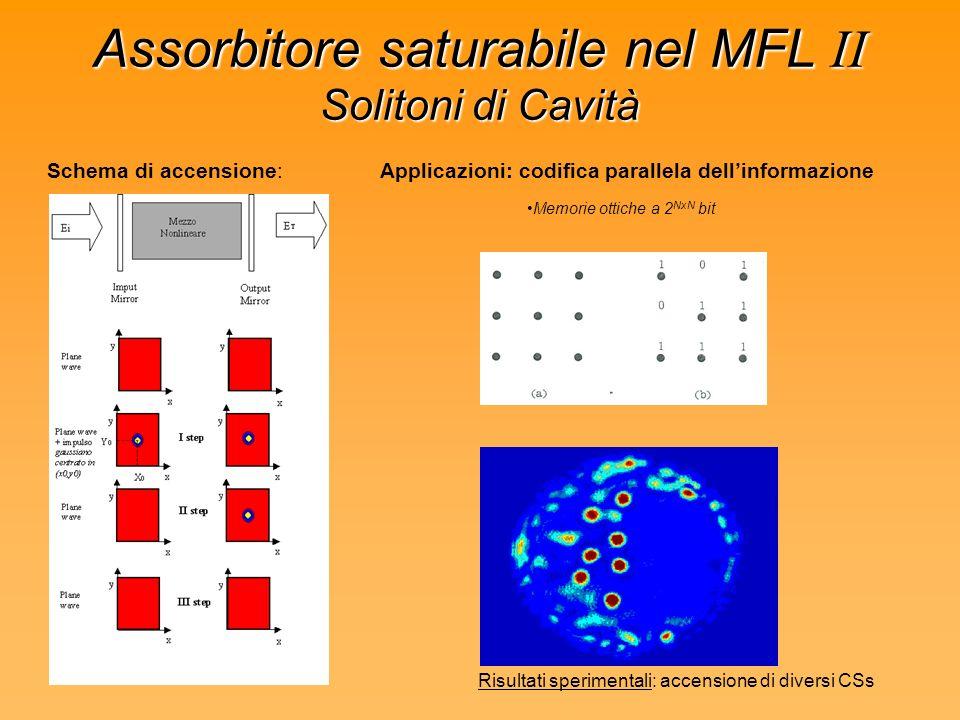 Assorbitore saturabile nel MFL II Solitoni di Cavità Schema di accensione:Applicazioni: codifica parallela dellinformazione Memorie ottiche a 2 NxN bit Risultati sperimentali: accensione di diversi CSs