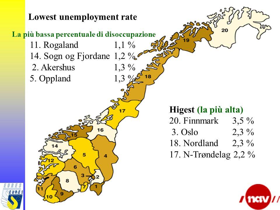 Higest (la più alta) 20. Finnmark 3,5 % 3. Oslo 2,3 % 18. Nordland 2,3 % 17. N-Trøndelag 2,2 % Lowest unemployment rate La più bassa percentuale di di