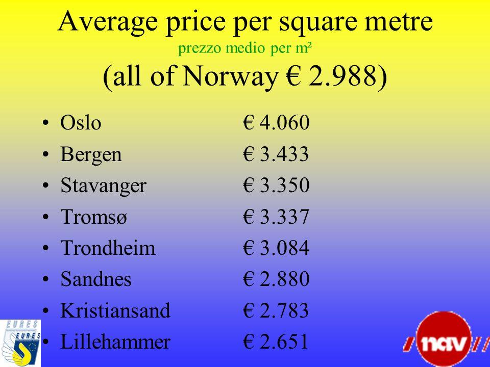 Average price per square metre prezzo medio per m² (all of Norway 2.988) Oslo 4.060 Bergen 3.433 Stavanger 3.350 Tromsø 3.337 Trondheim 3.084 Sandnes