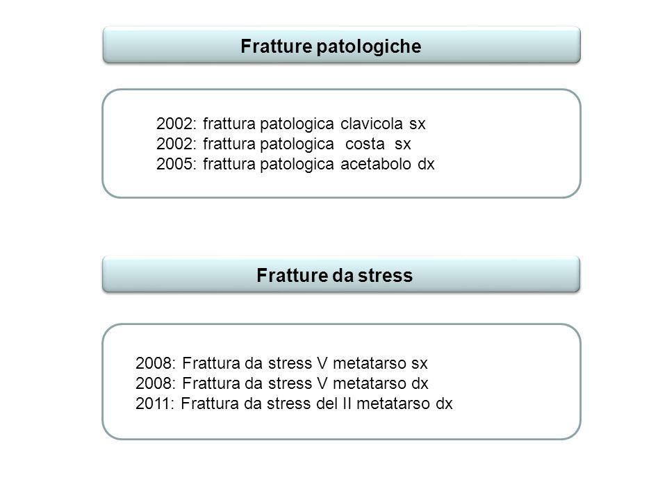 Fratture patologiche 2002: frattura patologica clavicola sx 2002: frattura patologica costa sx 2005: frattura patologica acetabolo dx 2008: Frattura d