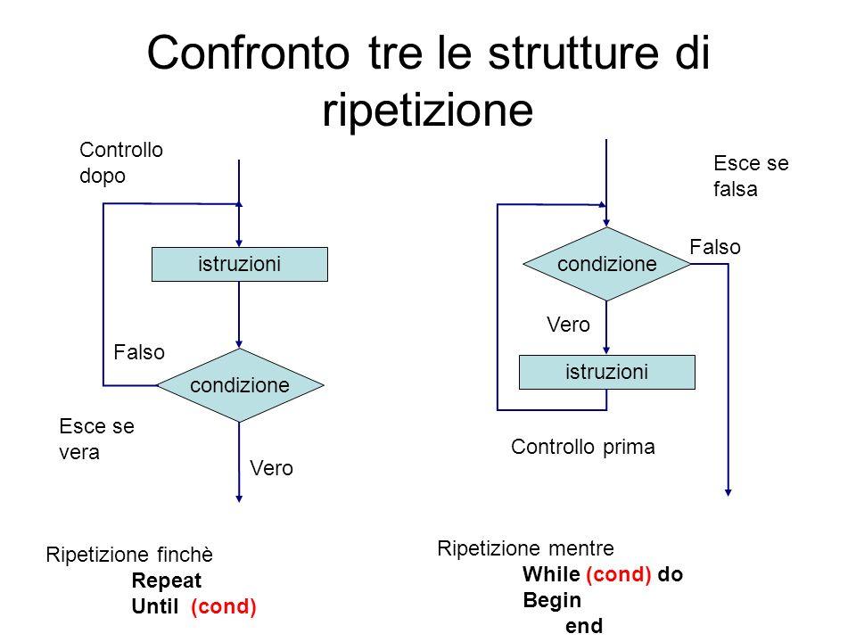 Confronto tre le strutture di ripetizione condizione istruzioni condizione istruzioni Ripetizione finchè Repeat Until (cond) Ripetizione mentre While