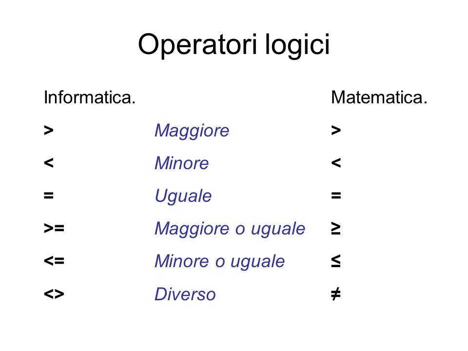 Operatori logici Informatica. > < = >= <= <> Matematica. > < = Maggiore Minore Uguale Maggiore o uguale Minore o uguale Diverso