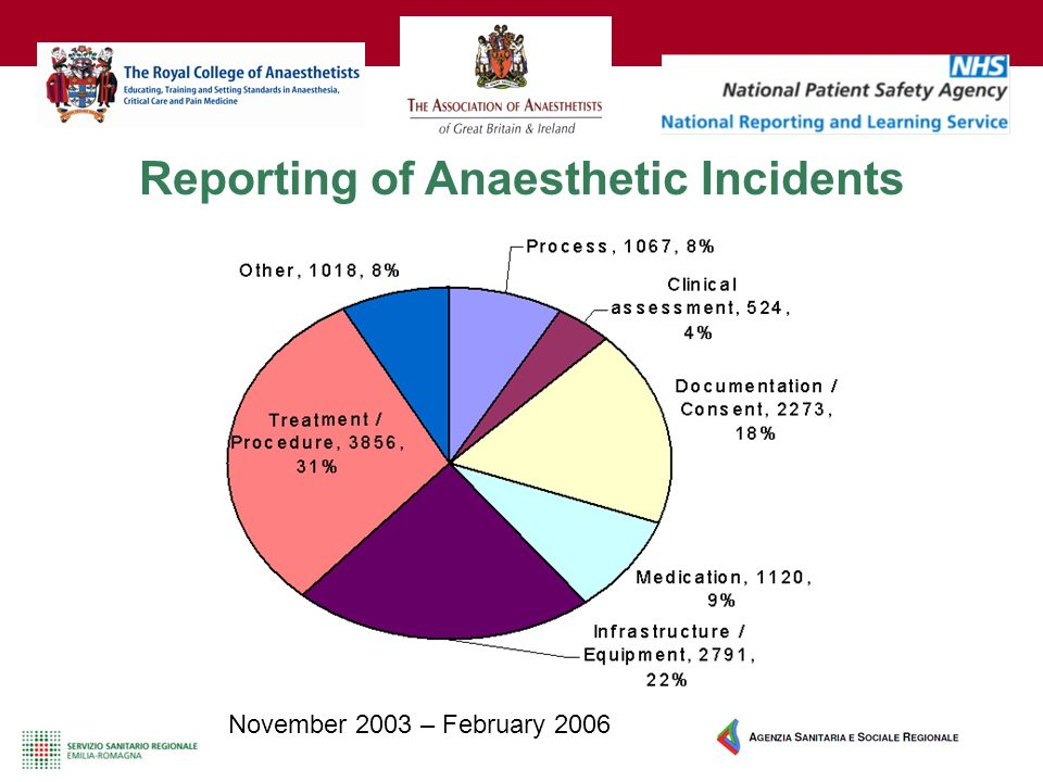 November 2003 – February 2006 Reporting of Anaesthetic Incidents
