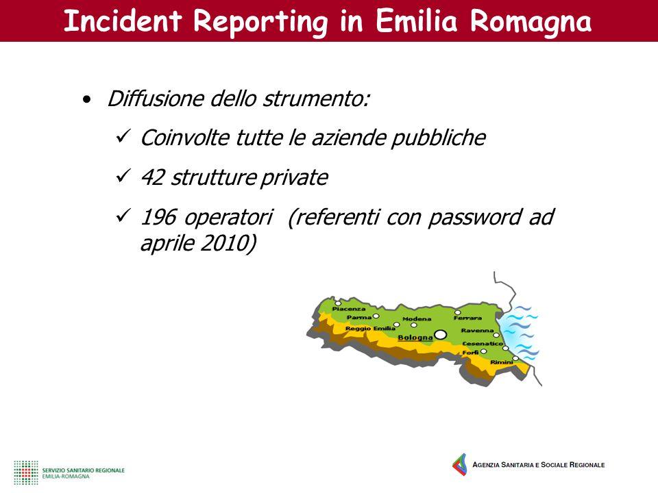 Incident Reporting in Emilia Romagna Diffusione dello strumento: Coinvolte tutte le aziende pubbliche 42 strutture private 196 operatori (referenti co