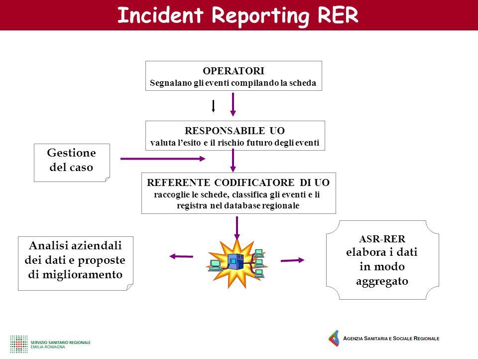 Incident Reporting RER ASR-RER elabora i dati in modo aggregato Analisi aziendali dei dati e proposte di miglioramento OPERATORI Segnalano gli eventi