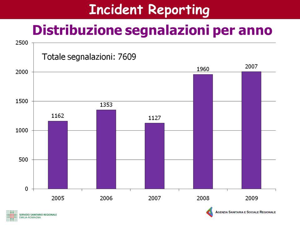 Incident Reporting Distribuzione segnalazioni per anno