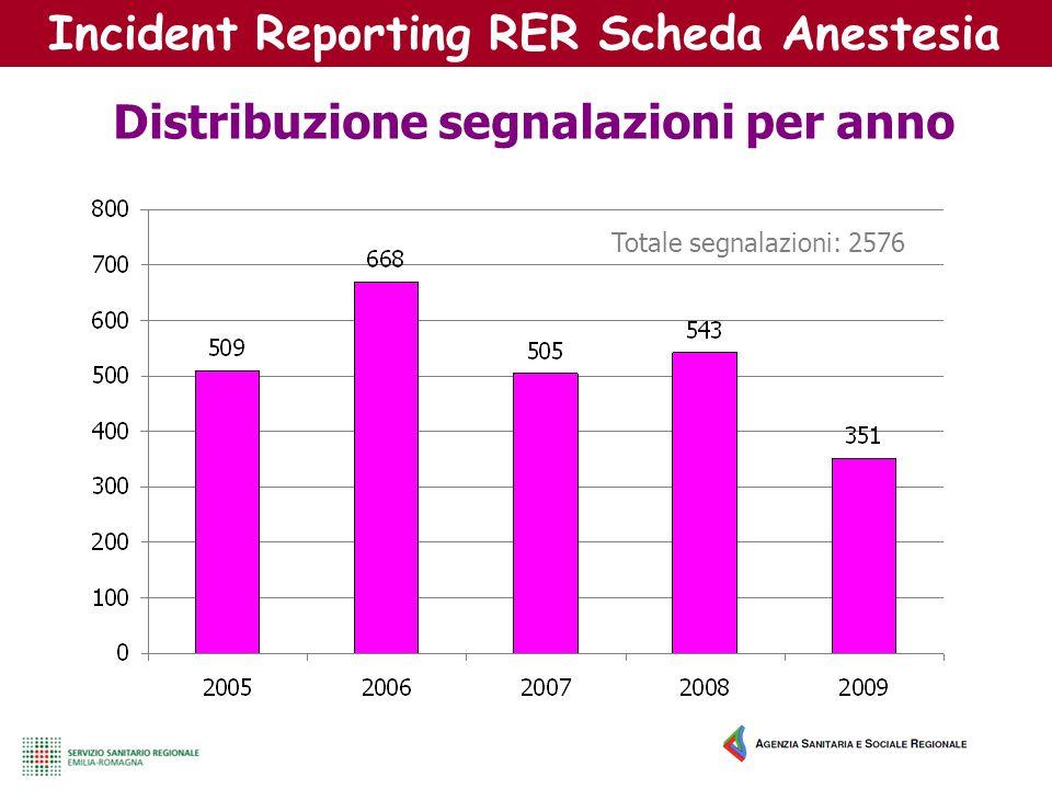 Incident Reporting RER Scheda Anestesia Distribuzione segnalazioni per anno Totale segnalazioni: 2576