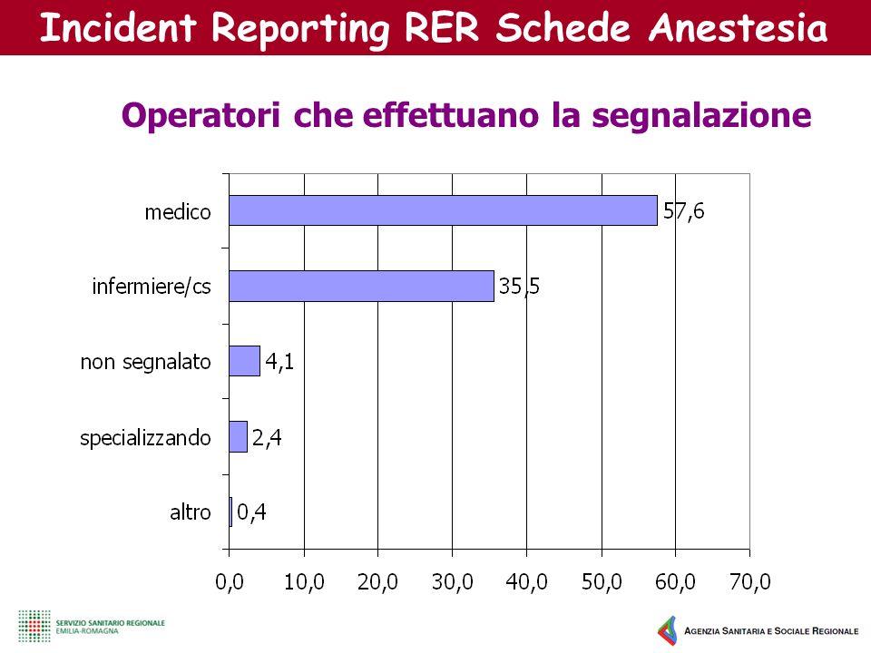 Operatori che effettuano la segnalazione Incident Reporting RER Schede Anestesia