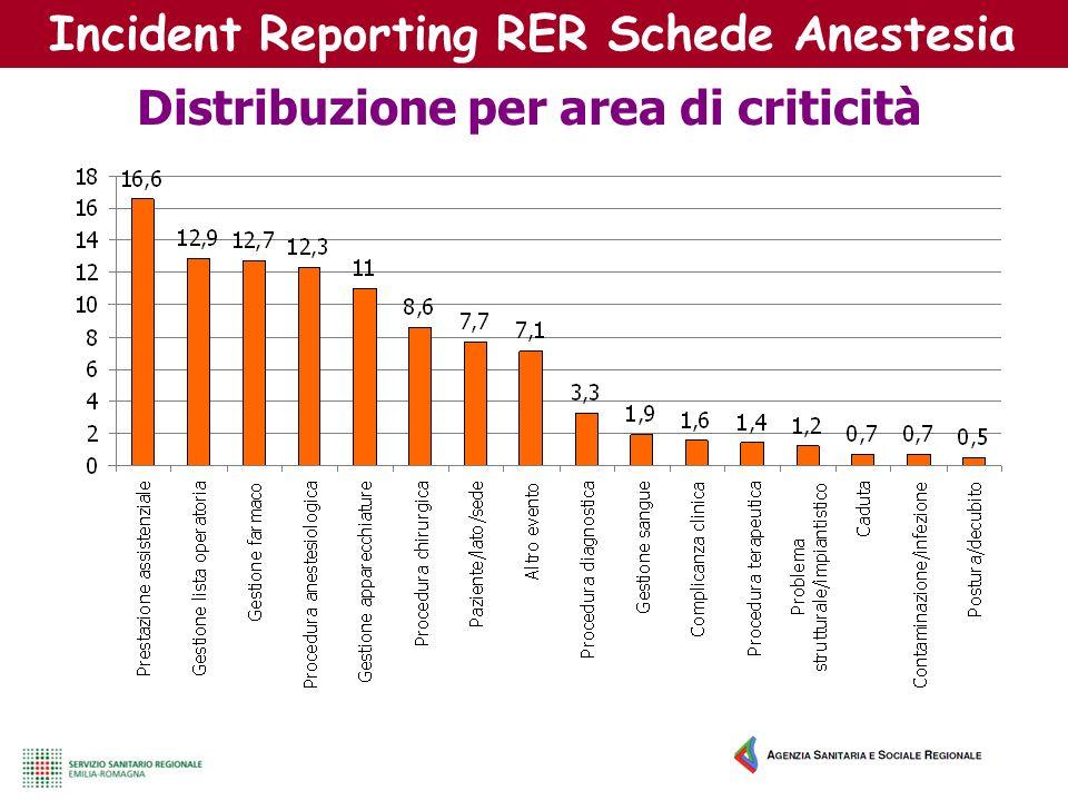 Incident Reporting RER Schede Anestesia Distribuzione per area di criticità