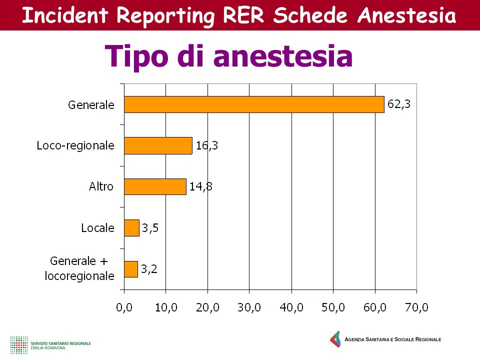 Incident Reporting RER Schede Anestesia Tipo di anestesia