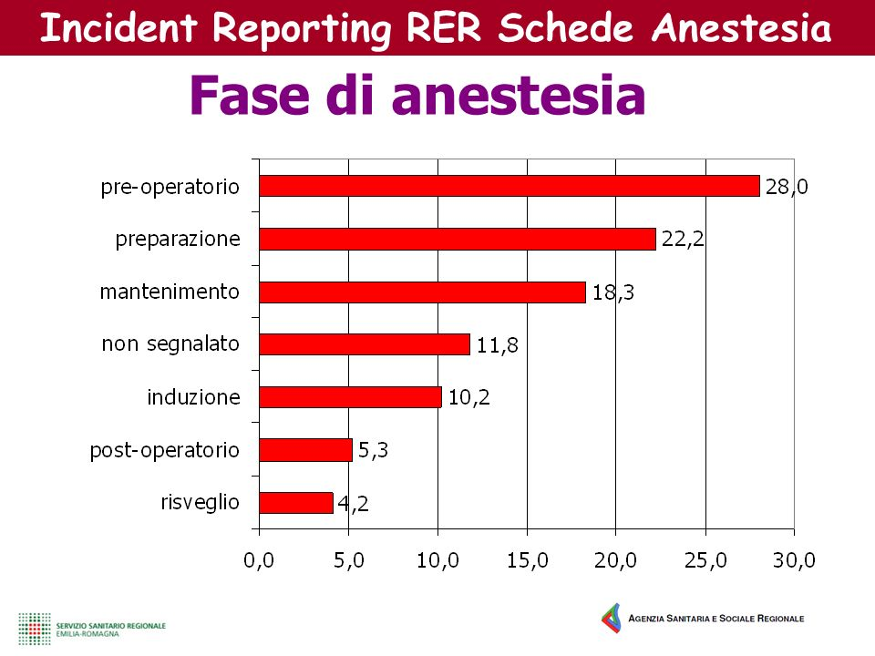 Incident Reporting RER Schede Anestesia Fase di anestesia