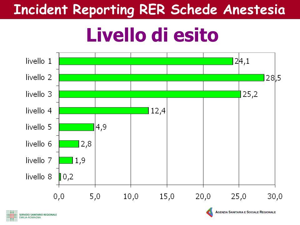Incident Reporting RER Schede Anestesia Livello di esito