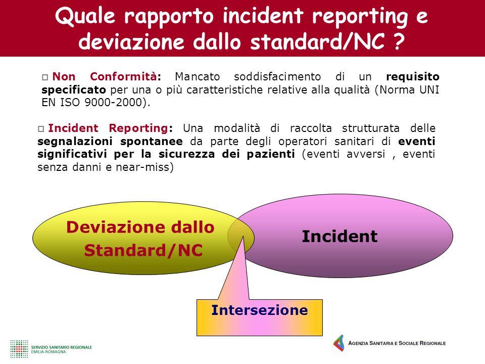 Quale rapporto incident reporting e deviazione dallo standard/NC ? Incident Deviazione dallo Standard/NC Intersezione Incident Reporting: Una modalità