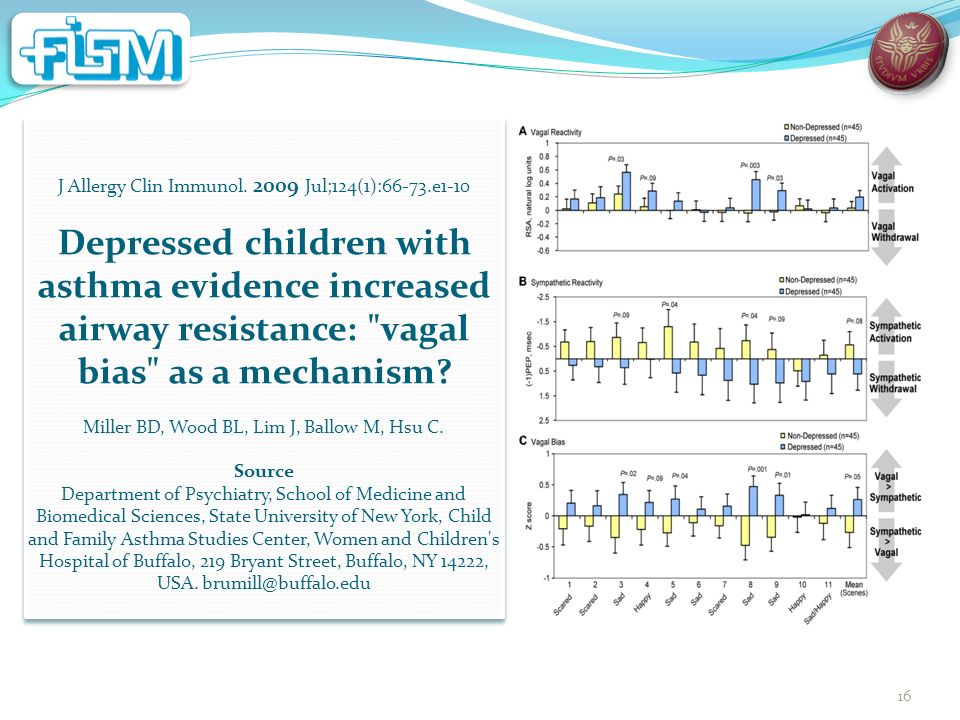 J Allergy Clin Immunol. 2009 Jul;124(1):66-73.e1-10 Depressed children with asthma evidence increased airway resistance: