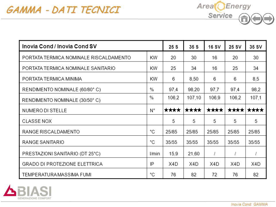 Inovia Cond: GAMMA Service GAMMA - DATI TECNICI Inovia Cond / Inovia Cond SV 25 S35 S16 SV25 SV35 SV PORTATA TERMICA NOMINALE RISCALDAMENTO KW20301620
