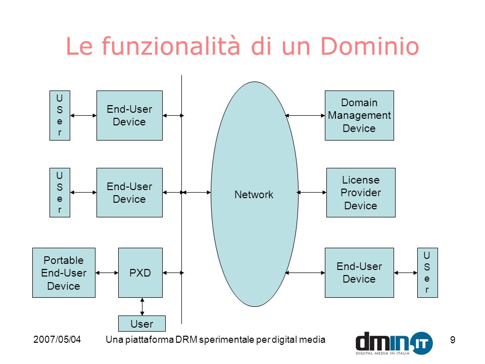 2007/05/04Una piattaforma DRM sperimentale per digital media 9 End-User Device End-User Device Portable End-User Device End-User Device Domain Management Device Network USerUSer USerUSer USerUSer PXD License Provider Device User Le funzionalità di un Dominio