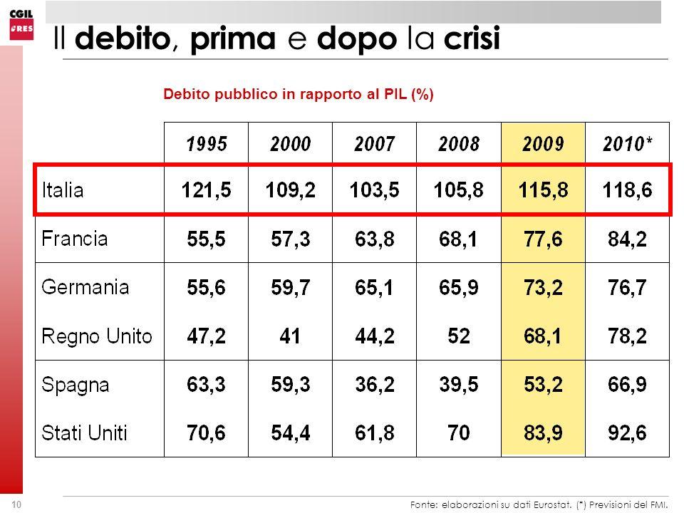 10 Il debito, prima e dopo la crisi Debito pubblico in rapporto al PIL (%) Fonte: elaborazioni su dati Eurostat. (*) Previsioni del FMI.