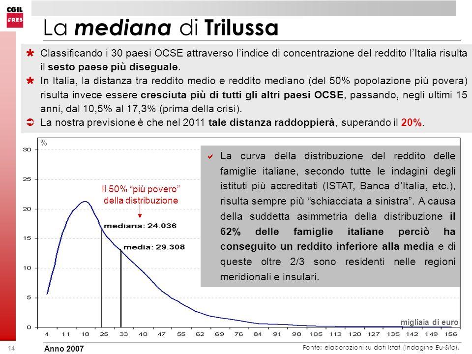 14 La mediana di Trilussa Classificando i 30 paesi OCSE attraverso lindice di concentrazione del reddito lItalia risulta il sesto paese più diseguale.