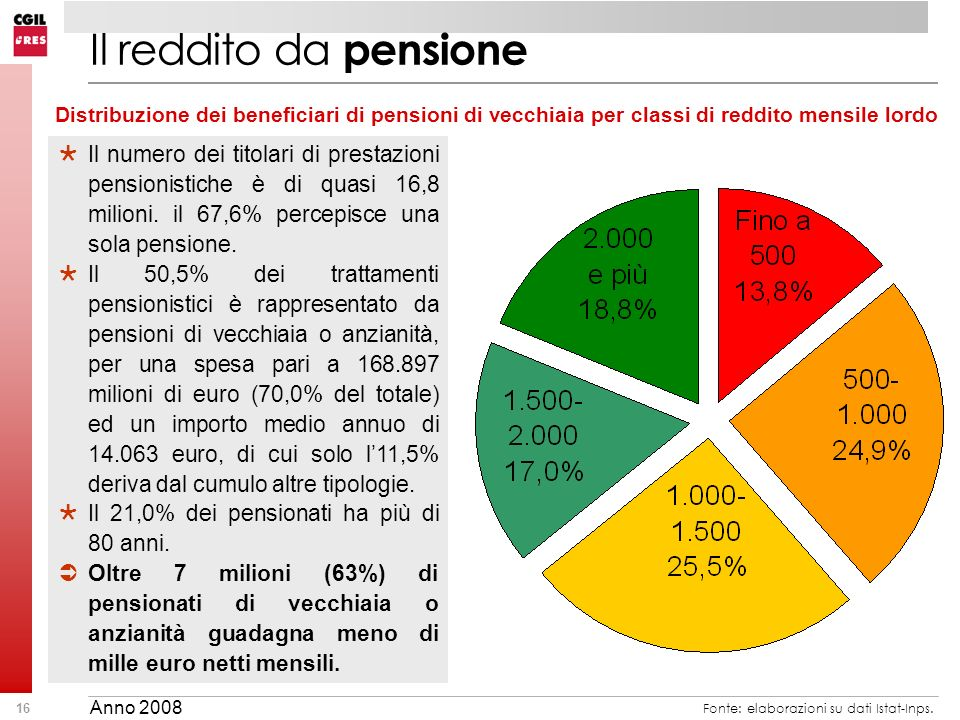 16 Il reddito da pensione Distribuzione dei beneficiari di pensioni di vecchiaia per classi di reddito mensile lordo Il numero dei titolari di prestazioni pensionistiche è di quasi 16,8 milioni.