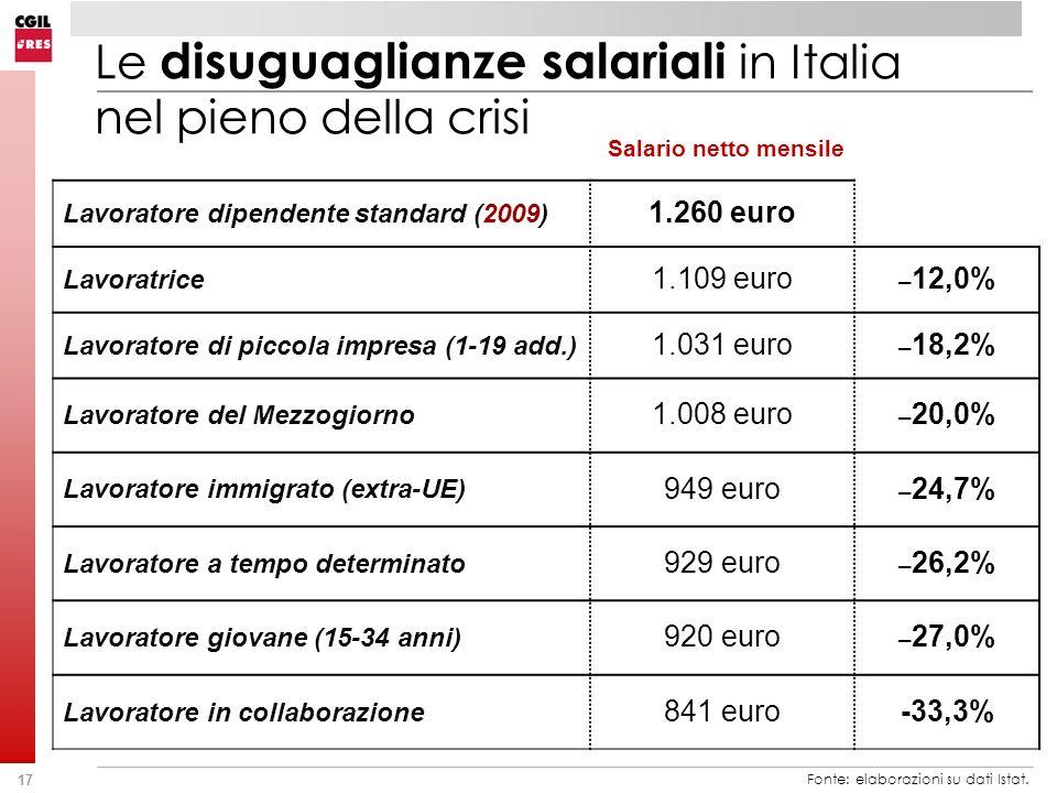17 Salario netto mensile Lavoratore dipendente standard (2009) 1.260 euro Lavoratrice 1.109 euro – 12,0% Lavoratore di piccola impresa (1-19 add.) 1.0