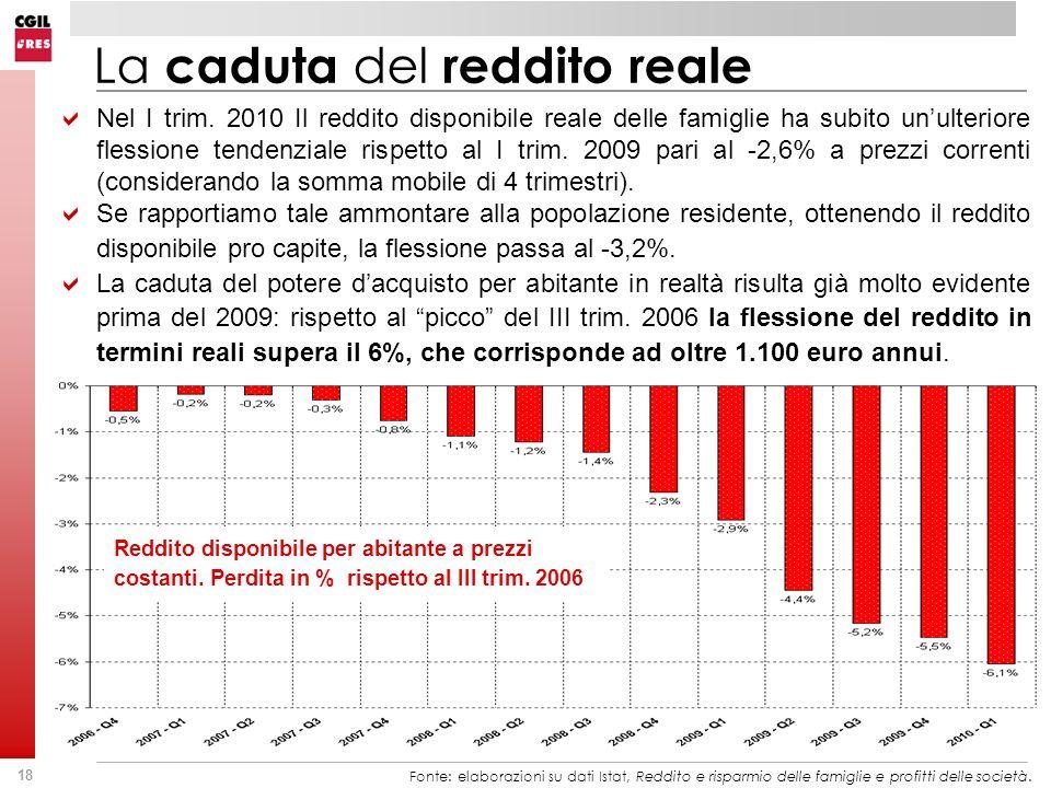 18 Reddito disponibile per abitante a prezzi costanti. Perdita in % rispetto al III trim. 2006 Fonte: elaborazioni su dati Istat, Reddito e risparmio