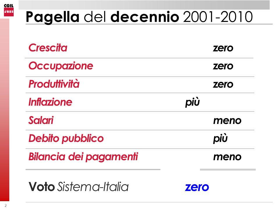 2 Crescitazero Occupazionezero Produttivitàzero Inflazionepiù Salari meno Debito pubblicopiù Bilancia dei pagamentimeno Voto Sistema-Italia zero Pagel