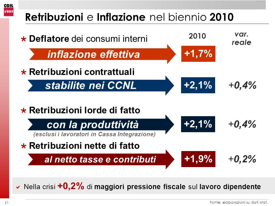 21 Retribuzioni e Inflazione nel biennio 2010 Deflatore dei consumi interni Retribuzioni contrattuali Retribuzioni lorde di fatto Retribuzioni nette di fatto Fonte: elaborazioni su dati Istat.