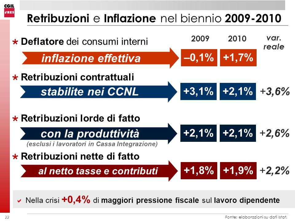 22 Retribuzioni e Inflazione nel biennio 2009-2010 Deflatore dei consumi interni Retribuzioni contrattuali Retribuzioni lorde di fatto Retribuzioni nette di fatto Fonte: elaborazioni su dati Istat.