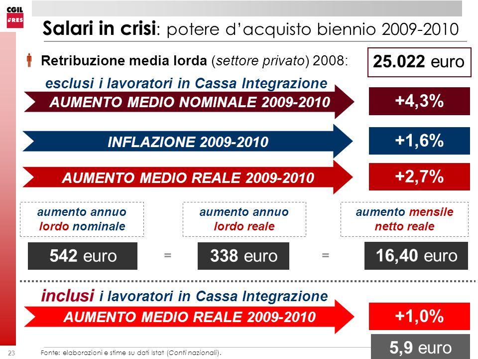 23 Retribuzione media lorda (settore privato) 2008: Fonte: elaborazioni e stime su dati Istat (Conti nazionali). 25.022 euro AUMENTO MEDIO NOMINALE 20