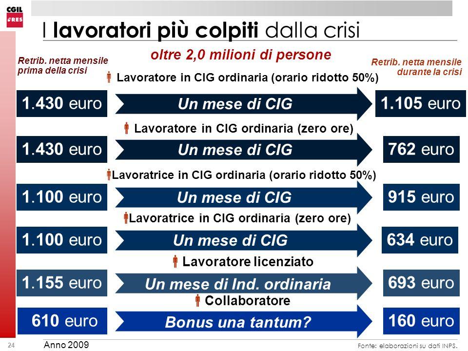 24 Lavoratore in CIG ordinaria (zero ore) 762 euro Un mese di CIG 1.430 euro Retrib. netta mensile prima della crisi 693 euro1.155 euro Un mese di Ind