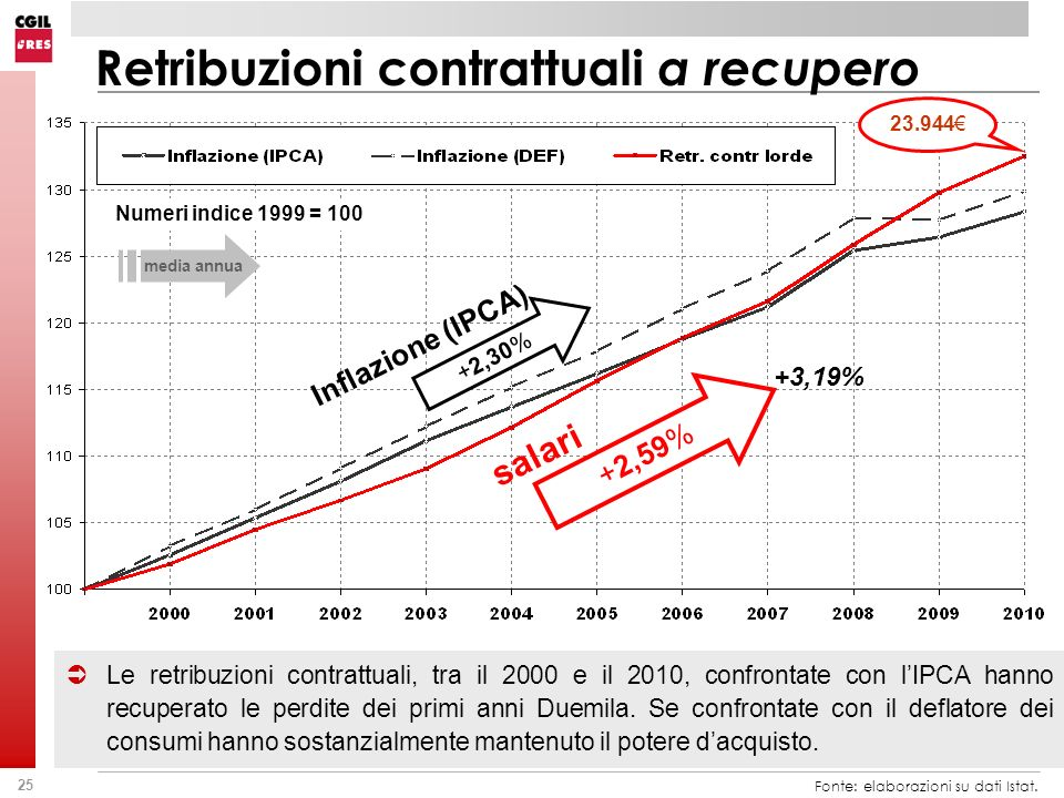 25 Fonte: elaborazioni su dati Istat. Le retribuzioni contrattuali, tra il 2000 e il 2010, confrontate con lIPCA hanno recuperato le perdite dei primi