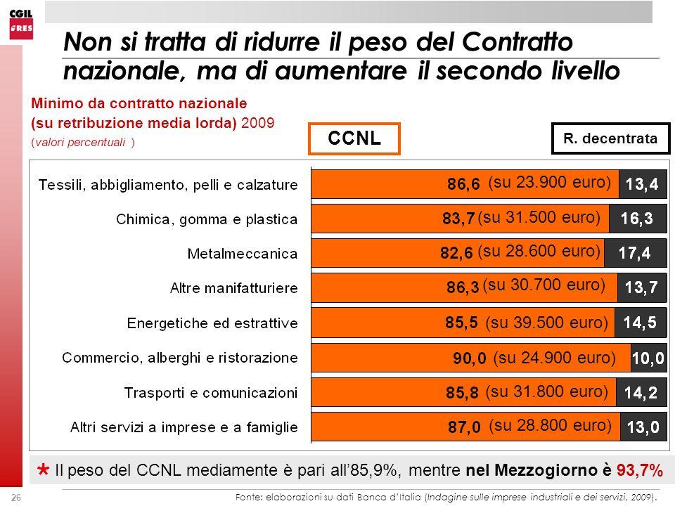 26 Non si tratta di ridurre il peso del Contratto nazionale, ma di aumentare il secondo livello Fonte: elaborazioni su dati Banca dItalia (Indagine sulle imprese industriali e dei servizi, 2009).