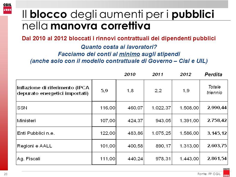 28 Dal 2010 al 2012 bloccati i rinnovi contrattuali dei dipendenti pubblici Quanto costa ai lavoratori? Facciamo dei conti al minimo sugli stipendi (a