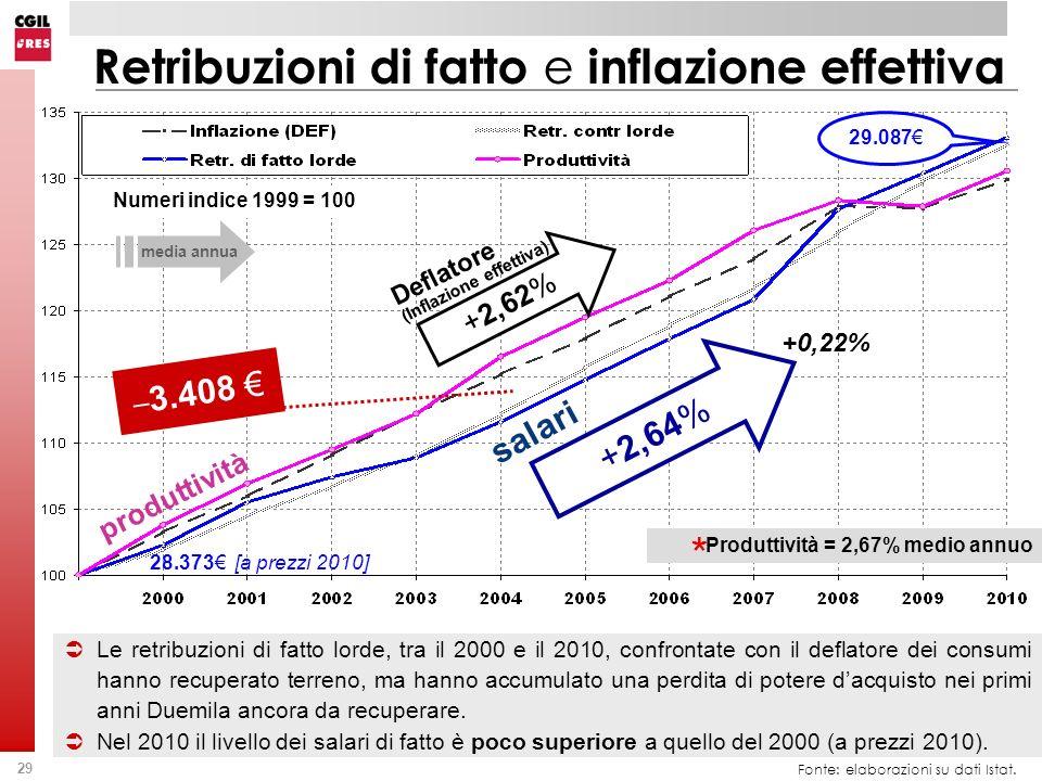 29 Fonte: elaborazioni su dati Istat. Le retribuzioni di fatto lorde, tra il 2000 e il 2010, confrontate con il deflatore dei consumi hanno recuperato