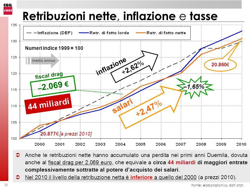 30 Fonte: elaborazioni su dati Istat. Anche le retribuzioni nette hanno accumulato una perdita nei primi anni Duemila, dovuta anche al fiscal drag per