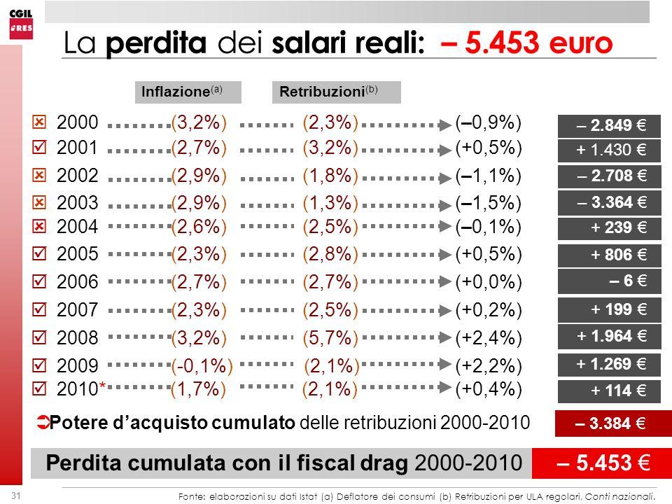 31 La perdita dei salari reali: – 5.453 euro 2004 (2,6%) (2,5%) (–0,1%) + 239 2005 (2,3%) (2,8%) (+0,5%) + 806 2002 (2,9%) (1,8%) (–1,1%) – 2.708 2003 (2,9%) (1,3%) (–1,5%) – 3.364 2006 (2,7%) (2,7%) (+0,0%) – 6 2007 (2,3%) (2,5%) (+0,2%) + 199 2008 (3,2%) (5,7%) (+2,4%) + 1.964 Potere dacquisto cumulato delle retribuzioni 2000-2010 – 3.384 Inflazione (a) Retribuzioni (b) 2000 (3,2%) (2,3%) (–0,9%) – 2.849 2001 (2,7%) (3,2%) (+0,5%) + 1.430 2009 (-0,1%) (2,1%) (+2,2%) + 1.269 2010* (1,7%) (2,1%) (+0,4%) + 114 Fonte: elaborazioni su dati Istat (a) Deflatore dei consumi (b) Retribuzioni per ULA regolari, Conti nazionali.