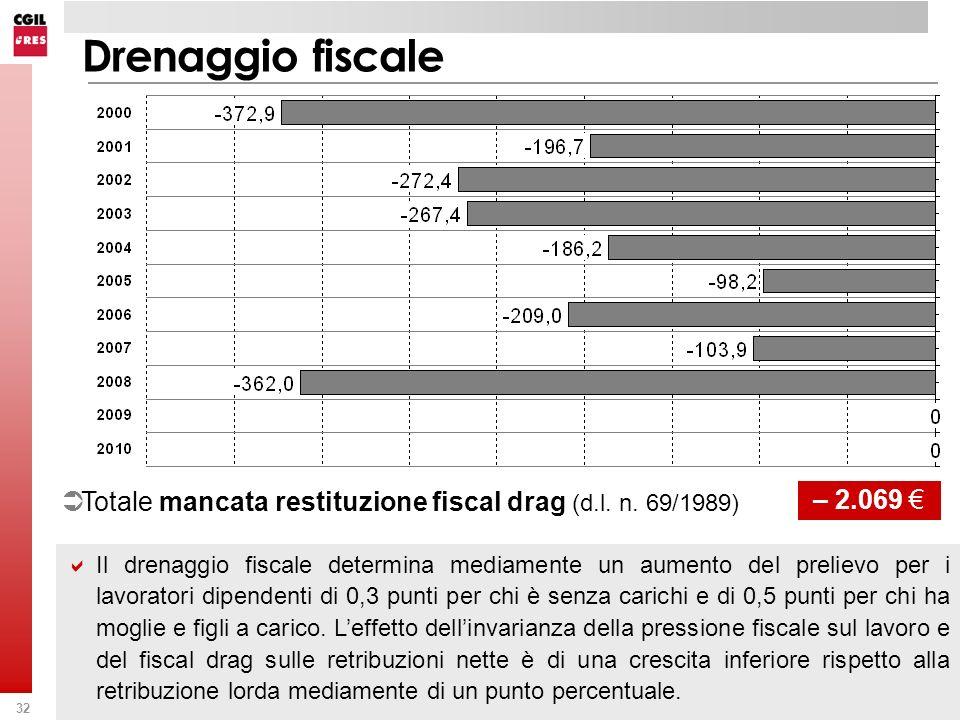 32 Drenaggio fiscale Totale mancata restituzione fiscal drag (d.l. n. 69/1989) – 2.069 Il drenaggio fiscale determina mediamente un aumento del prelie