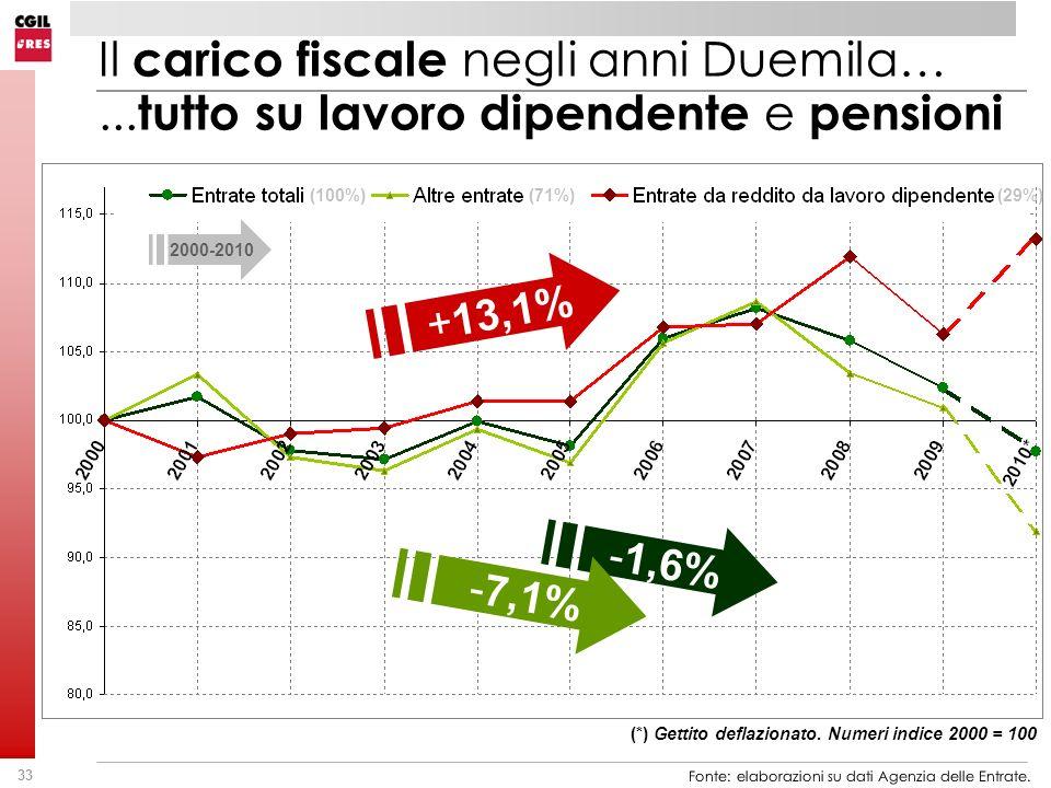 33 Il carico fiscale negli anni Duemila…... tutto su lavoro dipendente e pensioni +13,1% (*) Gettito deflazionato. Numeri indice 2000 = 100 -1,6% -7,1