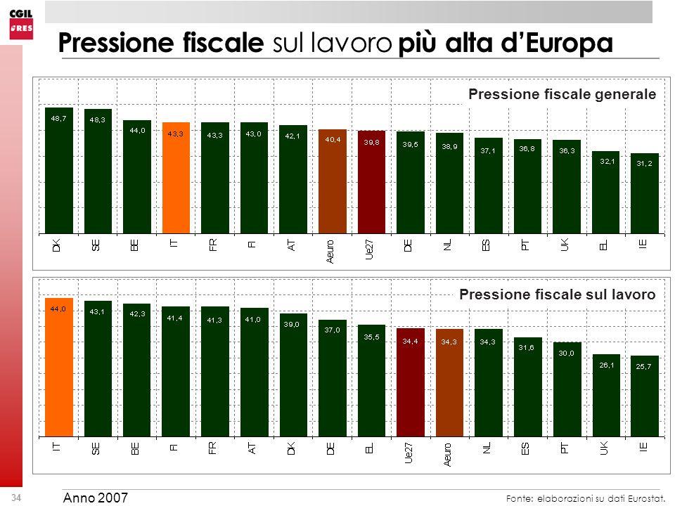 34 Pressione fiscale sul lavoro più alta dEuropa Fonte: elaborazioni su dati Eurostat. Pressione fiscale generale Pressione fiscale sul lavoro Anno 20