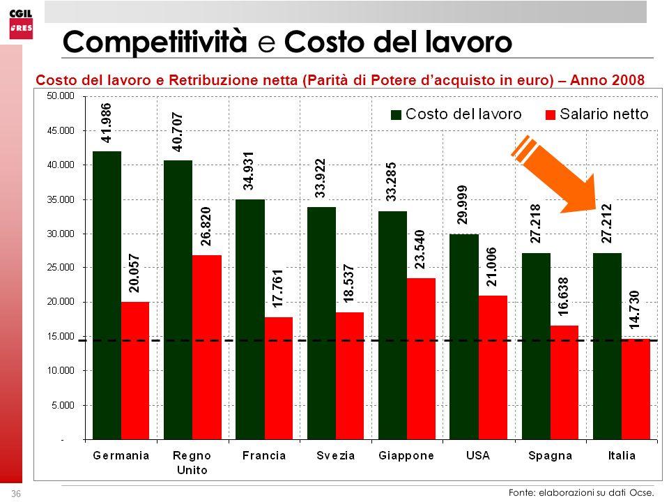 36 Costo del lavoro e Retribuzione netta (Parità di Potere dacquisto in euro) – Anno 2008 Competitività e Costo del lavoro Fonte: elaborazioni su dati Ocse.