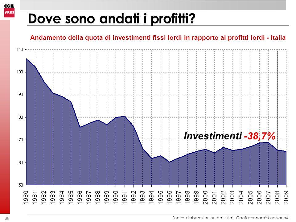 38 Dove sono andati i profitti? Andamento della quota di investimenti fissi lordi in rapporto ai profitti lordi - Italia Fonte: elaborazioni su dati I