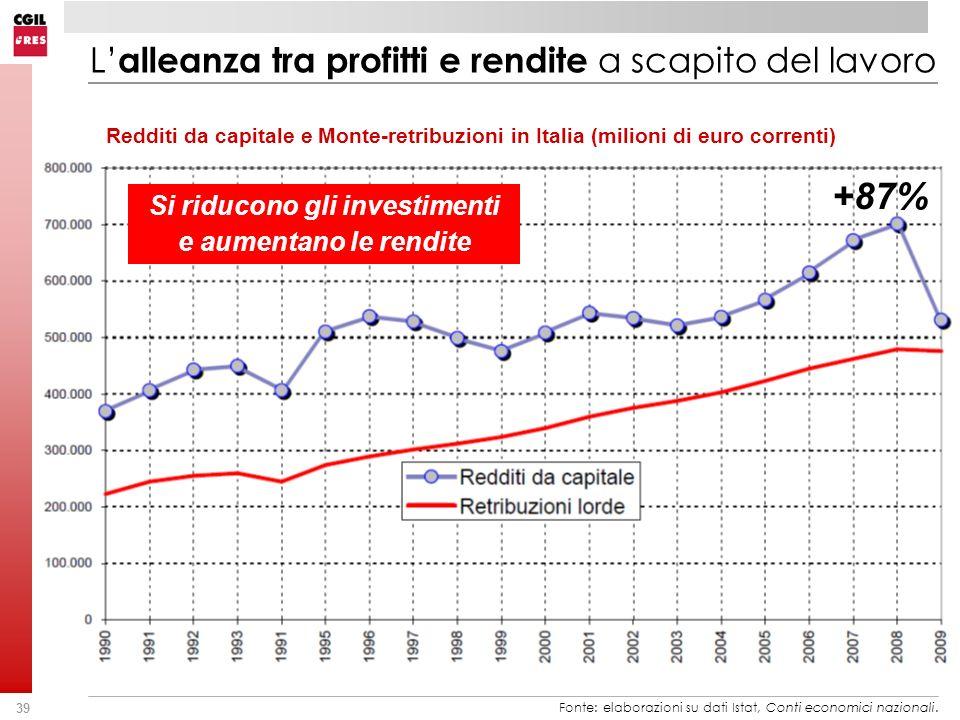 39 Redditi da capitale e Monte-retribuzioni in Italia (milioni di euro correnti) L alleanza tra profitti e rendite a scapito del lavoro Fonte: elaborazioni su dati Istat, Conti economici nazionali.