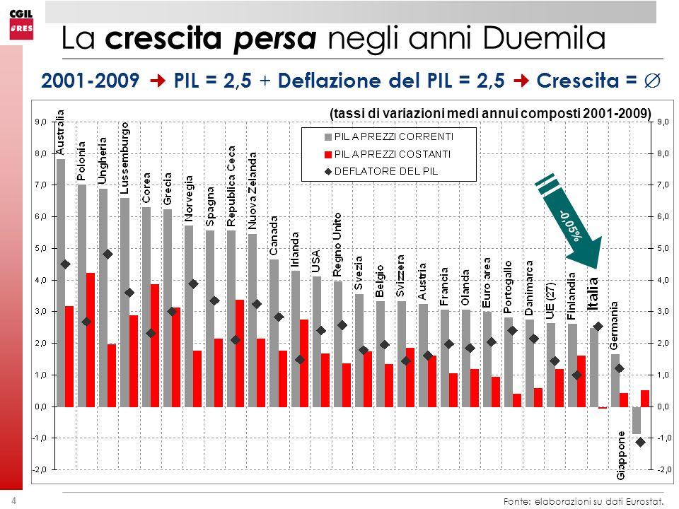 4 La crescita persa negli anni Duemila Fonte: elaborazioni su dati Eurostat. 2001-2009 PIL = 2,5 + Deflazione del PIL = 2,5 Crescita = (tassi di varia